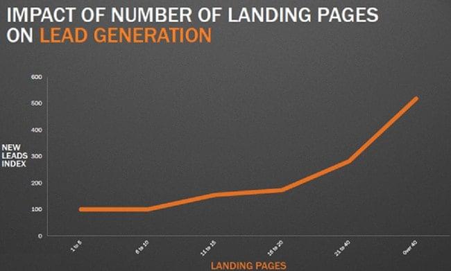 Landing Page Statistic