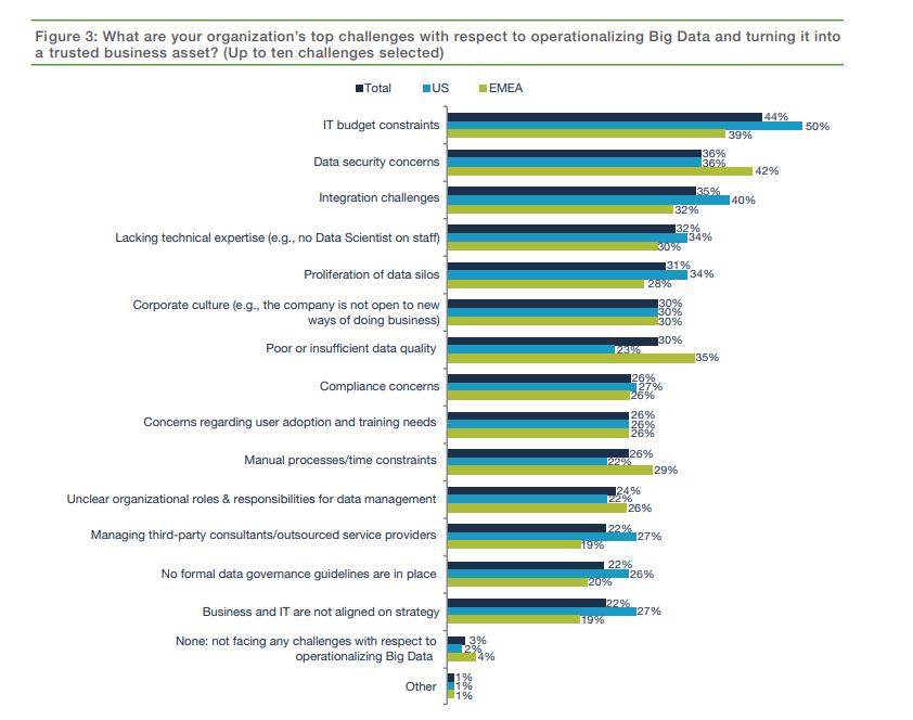 big data challenges stats