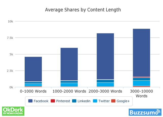 blog post share stats
