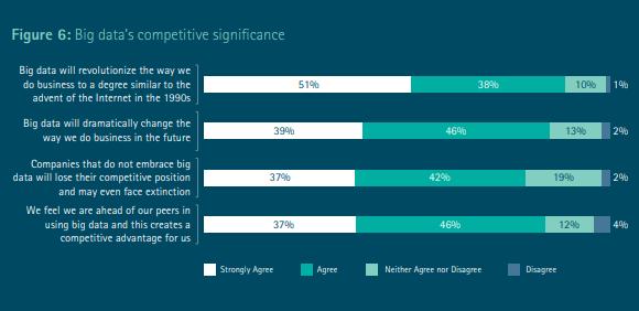 competitve significance of big data