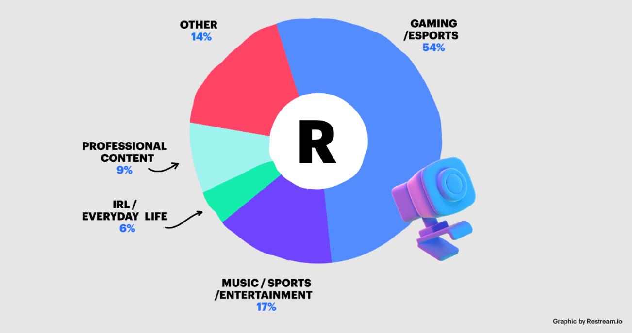 esports live streaming statistics