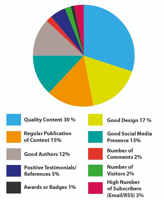 factors good content