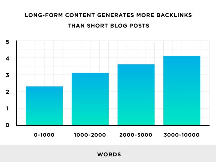 long form content backlinks