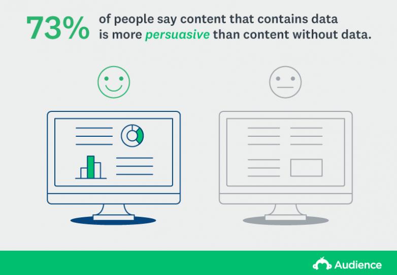 persuasive content stats