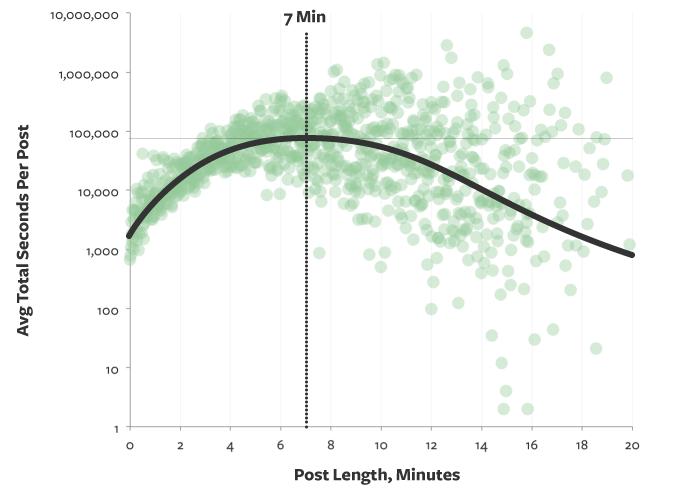 post length vs time spent on reading