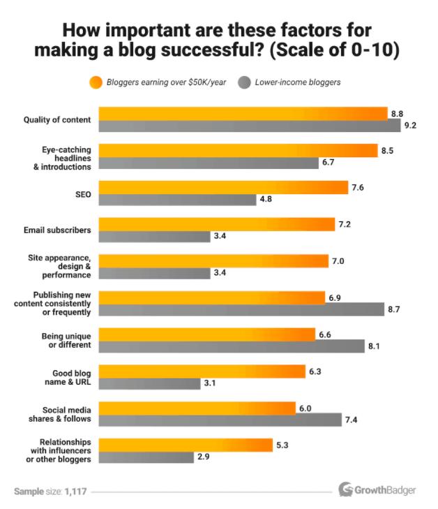 succesful blog factors