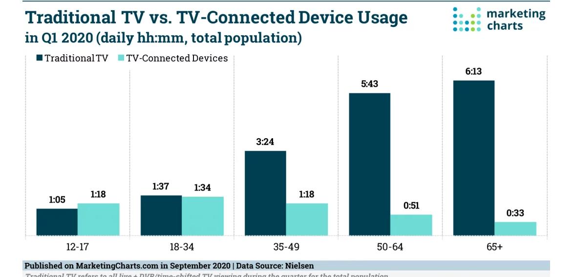 tv consumption statistics