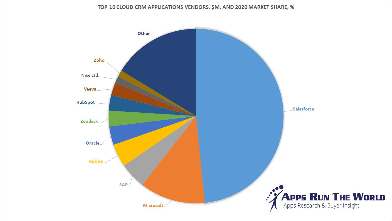Most popular CRM Software