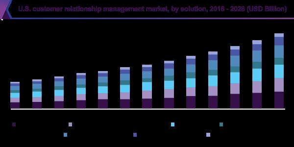 U.S. customer relationship management market