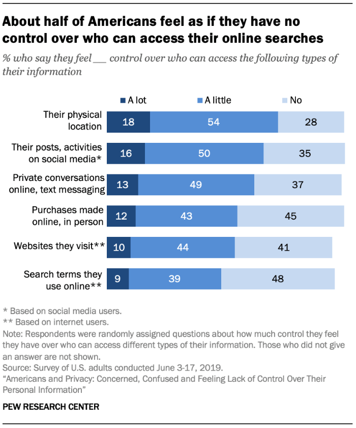 About half of Americans feel as if they have no control over who can access their online searches