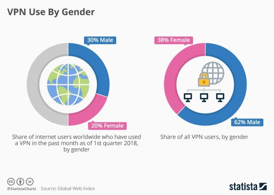 Infographic: VPN Use By Gender | Statista