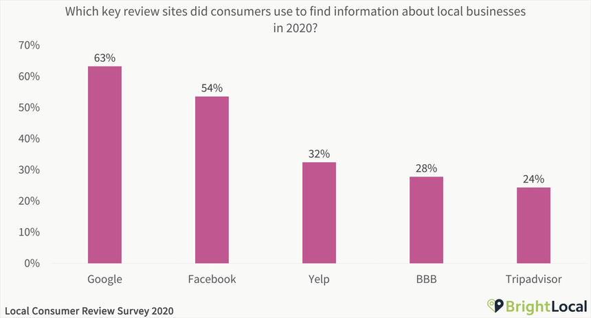 Local Consumer Review Survey 2020 - 13