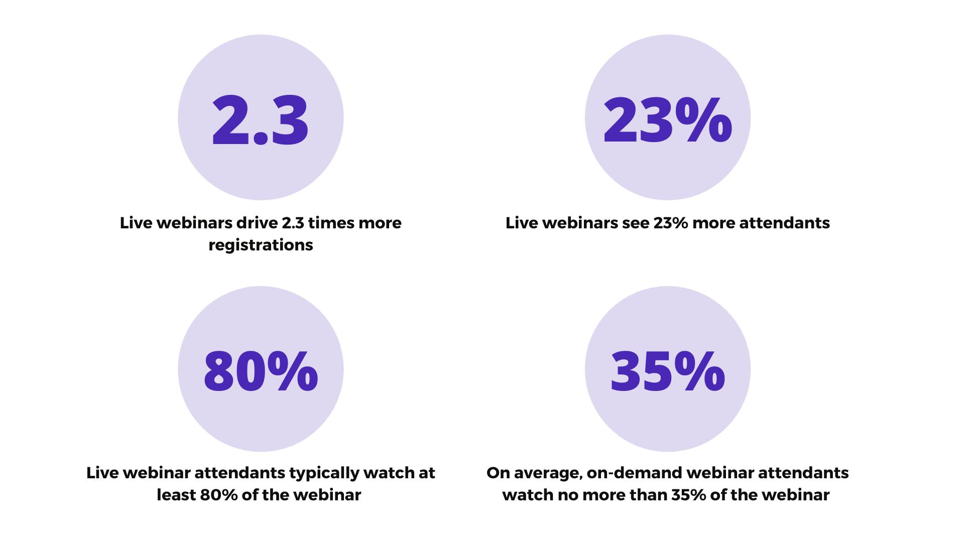 live webinar statistics