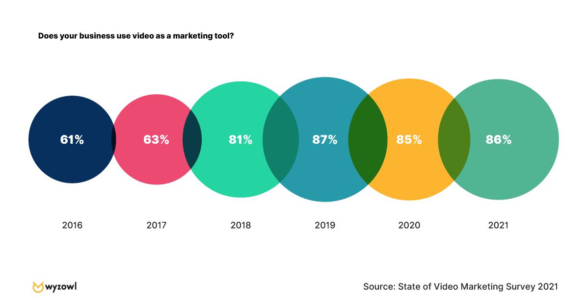 video marketing popularity growth